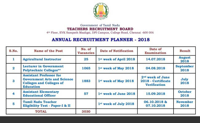 TN TRB Releases TN TET 2018, Assistant Professor Recruitment Schedule; Check Here