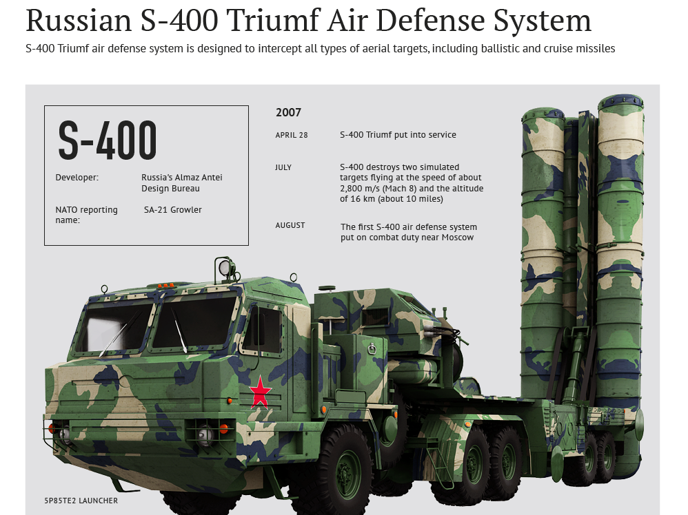 russian-s-400-missile-defense-system