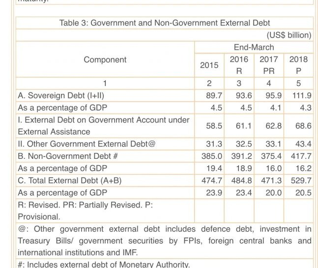 Details of India's external debt.