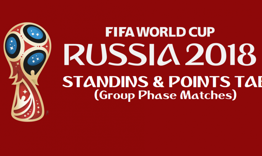 FIFA WORLD CUP GROUP STAGE STANDINGS& POINTS TABLE