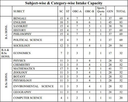 Bethampore Girls College Admission Merit List 2020