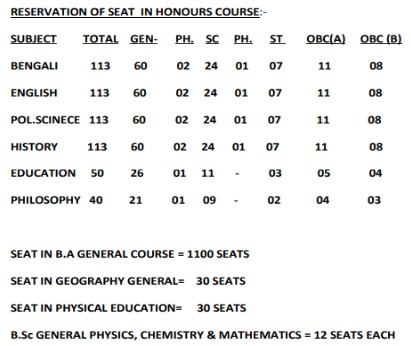 Alipurduar Vivekananda College merit list 2020