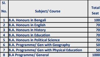 Domkal Girls College DGC Merit List 2020