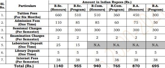 Durgapur Government College Merit List 2020