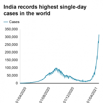 India records highest single-day cases in the world. .  .
