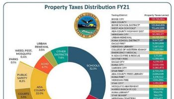 An illustration detailing how property taxes are distributed in Ada County.